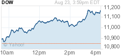 Dow Jones Rallying Graph